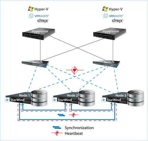 """i created a post a while ago about """"five easy steps to configure windows  server 2008 r2 failover cluster using starwind iscsi san"""" to explain how  can a"""