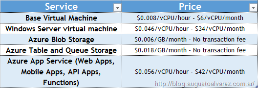 Azure Stack Final Pricing Available, Disconnected and Fixed