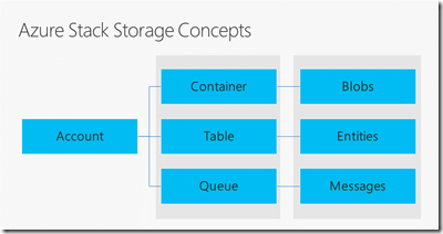azurestackstorage